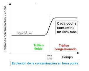 evolucion-de-la-contaminacion