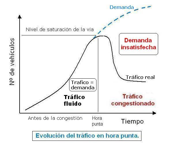 evolucion-del-trafico-en-hora-punta