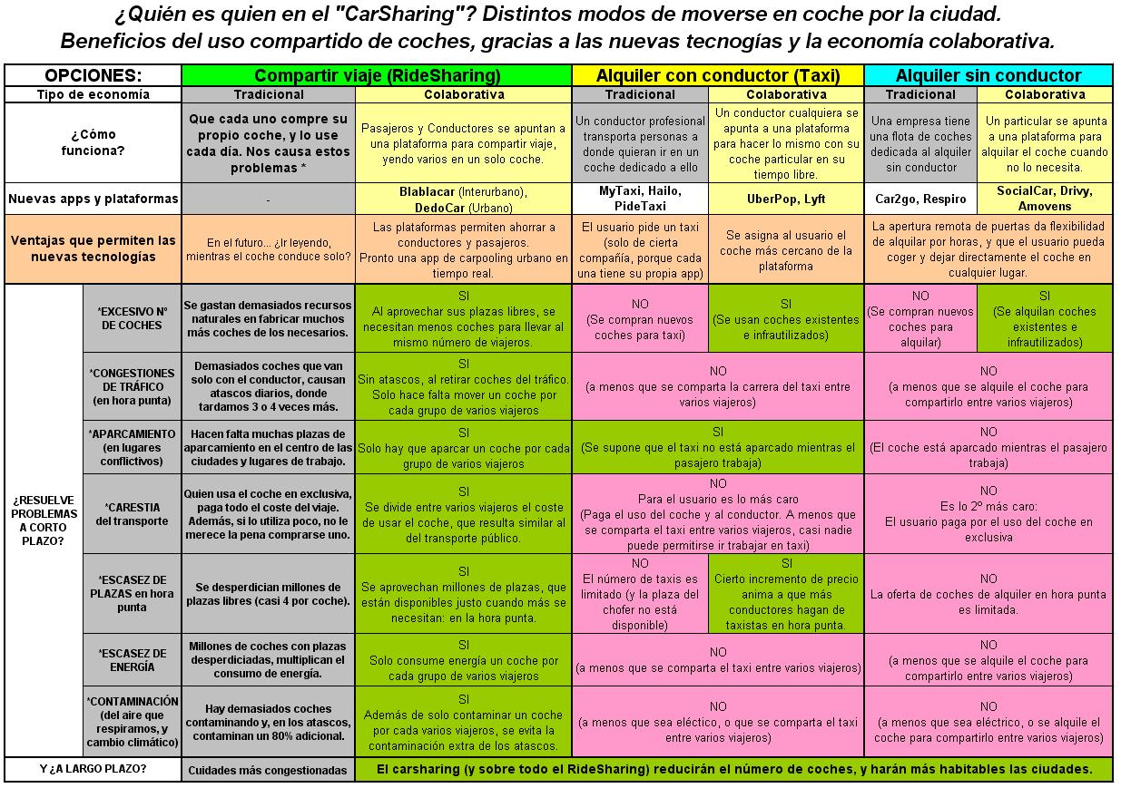 comparando-carsharing-vs-ridesharing