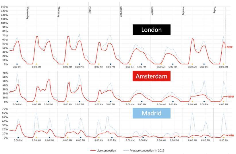 Gráfico Reducción de Atascos CoronaVirus Marzo 2020