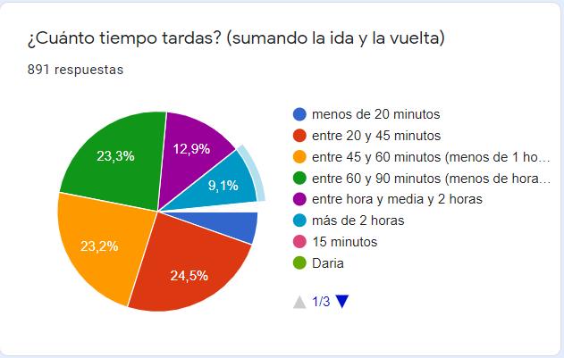 TiempoQueTardas DedoCar 202009